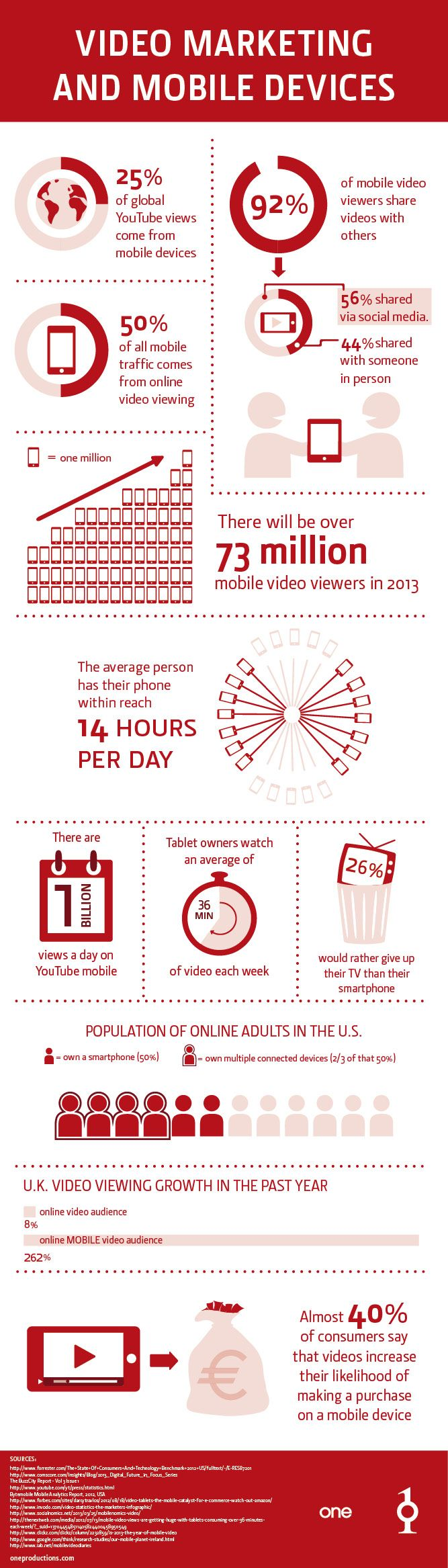Video marketing and mobile devices #infographic