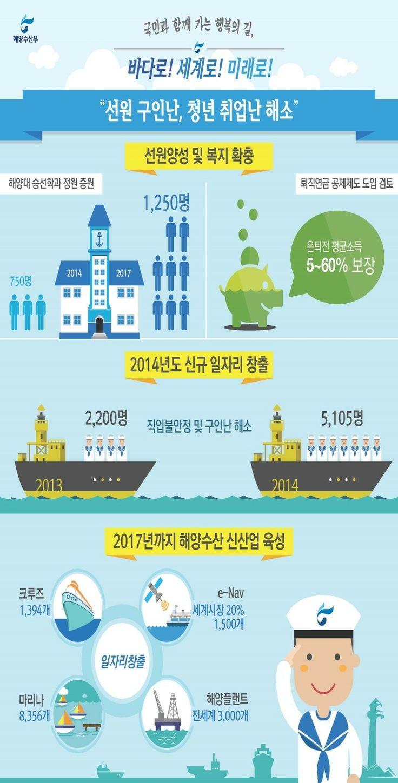 신규일자리 창출, 2014 해양수산부입니다.