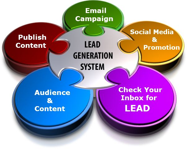 All the online marketing efforts of your company have one primary aim: to generate leads. Visits and valuable traffic are great, but the final aim is to urge the target audience to take a specific action. It could be as simple as persuading them to try out one's product or services for free, or as complicated as convincing a potential client to request a quote and give details about his project requirements.