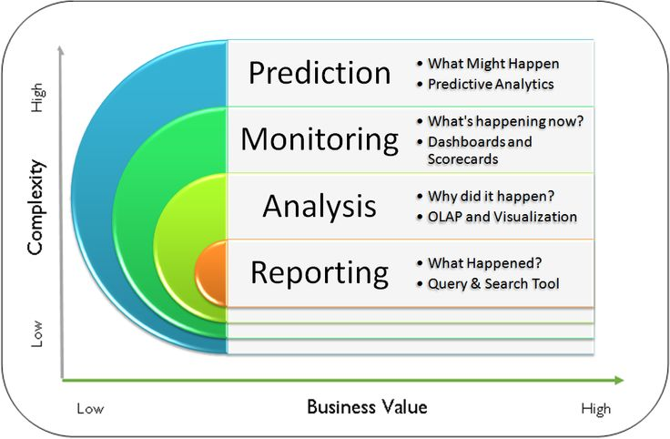 What Salesforce's Backing of Predictive Analytics Firm Means