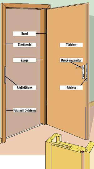 Türen einbauen: Webau Baustoffe Ladenburg GmbH