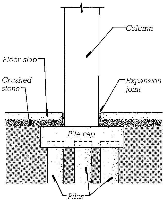 17 best images about foundation on pinterest construction types what is and foundation - Contractor how to find one ...