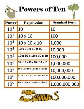 FREE! Powers of Ten chart!This chart covers powers of ten from tens to billions. It gives the power of ten, equation and the standard form. This chart is a great way to self-check answers. Great for the Common Core!CCSS.Math.Content.5.NBT.A.2 Explain patterns in the number of zeros of the product when multiplying a number by powers of 10, and explain patterns in the placement of the decimal point when a decimal is multiplied or divided by a power of 10.