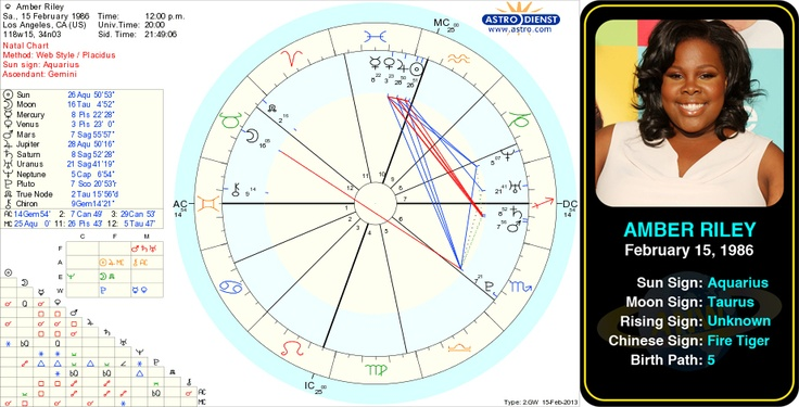 celebrity birth charts | Yellowos