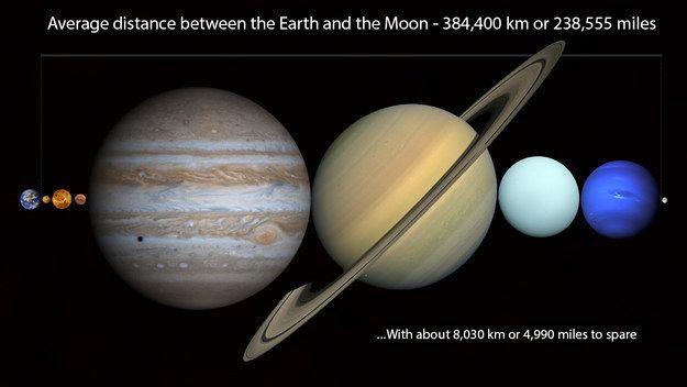 Alle Planeten des Sonnensystems würden zwischen die Erde und den Mond passen.