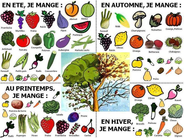 Les fruits et les légumes selon les saisons (image only)