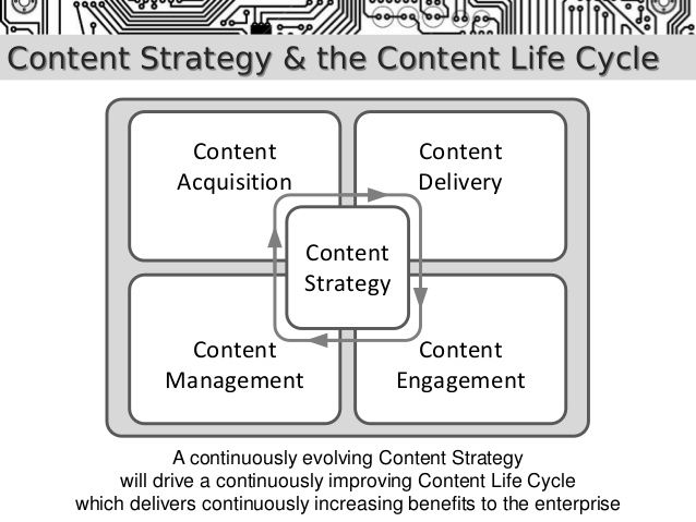 Best Content Strategy Images On   Digital Marketing
