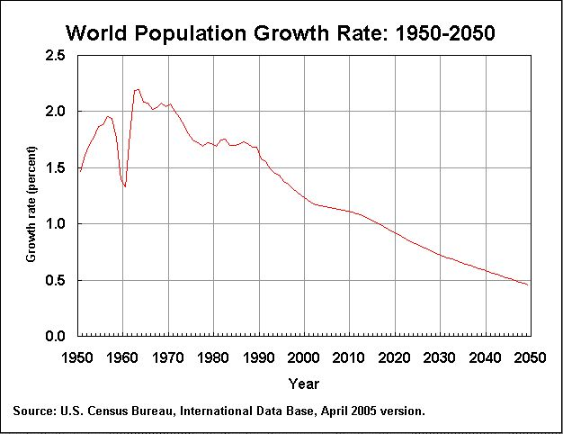high population growth rate Using our own country's experience to understand rapid population growth in the  high birth rates reflect people's  poverty and population growth: .