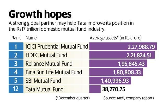 Tata Sons Ltd owns 67.91% in Tata Asset Management; the remaining stake is held by Tata Investment Corp. Graphic: Ahmed Raza Khan/Mint