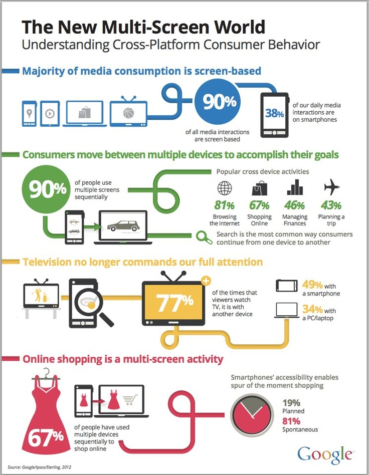What marketing professionals need to know about marketing through multi-screens ..... courtesy of Google.