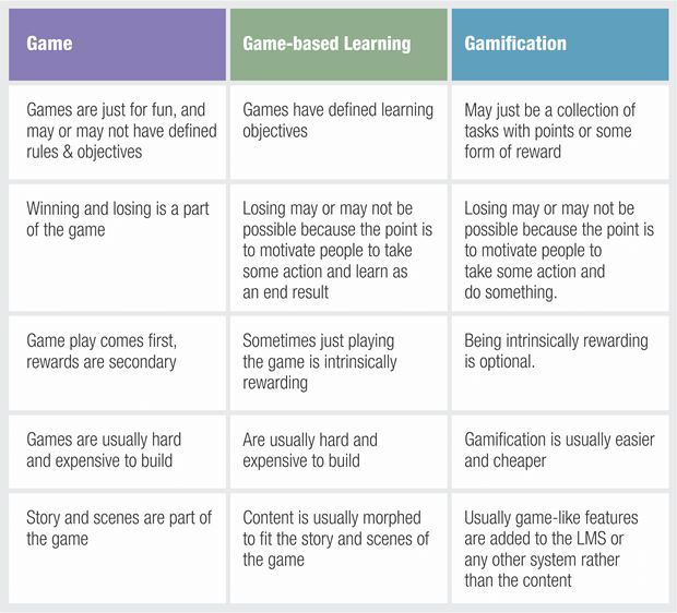 Games vs Game-based Learning vs Gamification - Key Differences