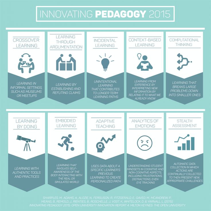 Innovative Classroom Teaching Strategies : Best images about education pedagogy on pinterest