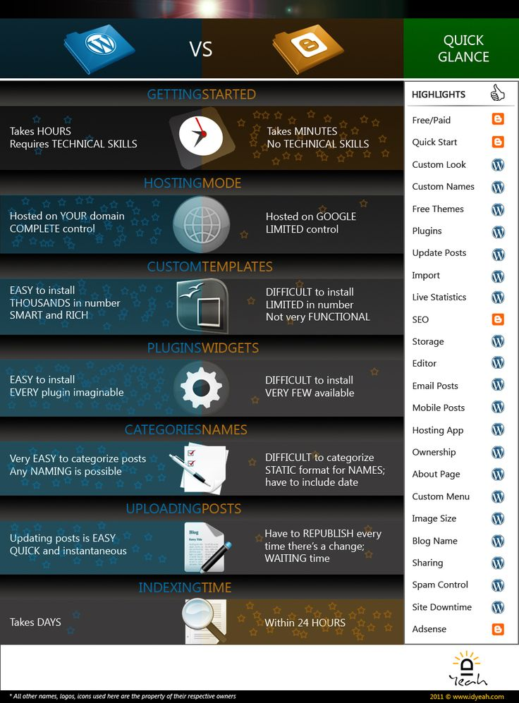 Wordpress vs Blogger - Which One Is The Best? (Infographic)