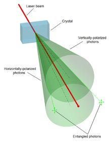 En mécanique quantique, l'intrication quantique, ou enchevêtrement quantique, est un phénomène dans lequel deux particules (ou groupes de particules) ont des états quantiques dépendant l'un de l'autre quelle que soit la distance qui les sépare. Ainsi, deux objets intriqués O1 et O2 ne sont pas indépendants même séparés par une grande distance, et il faut considérer {O1+O2} comme un système unique.