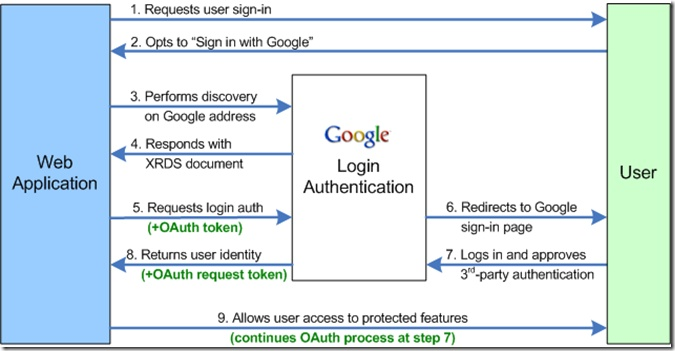 Login Using Google Account | Google OPENID Login