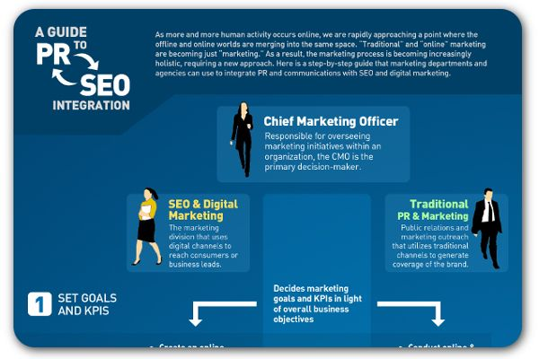 How PR and SEO are coming together | Articles | Home