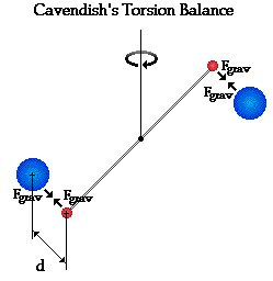 Cavendish and the Value of G: This page from The Physics Classroom describes the Cavendish experiment to determine the universal gravitation constant.