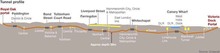 Why not in Toronto? Crossrail tunnel profile, 73 miles (118 km) of high speed rail line, the biggest project in Europe taking place in London, England employing up to 12,000, all the locals hired first.