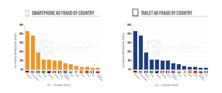 Programmatic mobile ad fraud rates by country.  In the programmatic ad-buying world, mobile has become king. But just like in the desktop space, ad fraud is a pervasive problem on mobile devices — both tablets and smartphones. Interestingly, however, tablets and smartphones typically experience drastically different ad fraud rates.