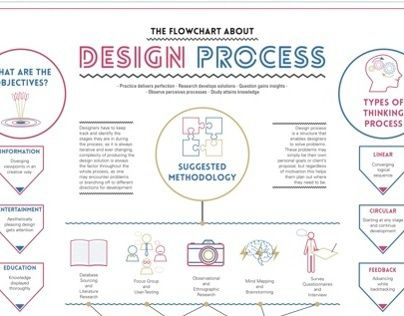 designer's and user's creativity processes For designers who want to succeed at the cutting edge of  creativity of logic,  creativity of data and creativity of time as a dimension of the user.