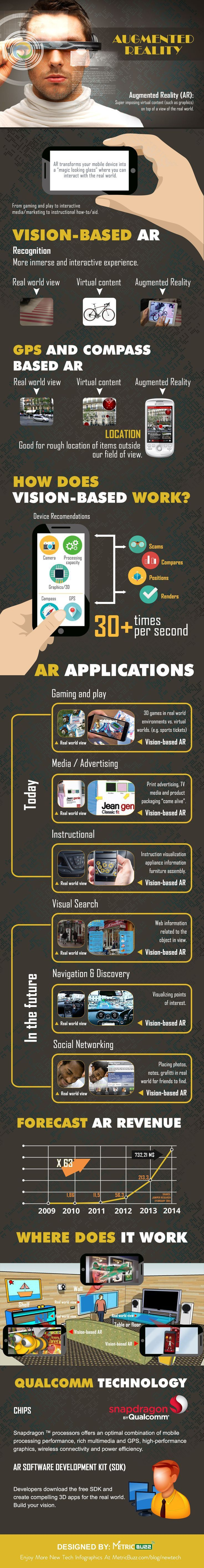 #VR #VRGames #Drone #Gaming Augmented Reality -  How Does It Work? - metricbuzz.com/...... augmented, game design, google cardboard, metricbuzzcom, reality, virtual reality, vr 360, vr games, vr glasses, vr gloves, vr headset, vr infographic, VR Pics, vr real estate, work #Augmented #Game-Design #Google-Cardboard #Metricbuzzcom #Reality #Virtual-Reality #Vr-360 #Vr-Games #Vr-Glasses #Vr-Gloves #Vr-Headset #Vr-Infographic #VR-Pics #Vr-Real-Estate #Work http://bit.ly/2yuShja
