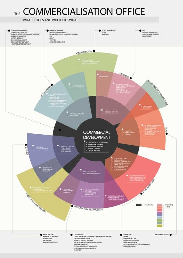 Commercial Development   Information Architecture by Jecoba Denny, via Behance