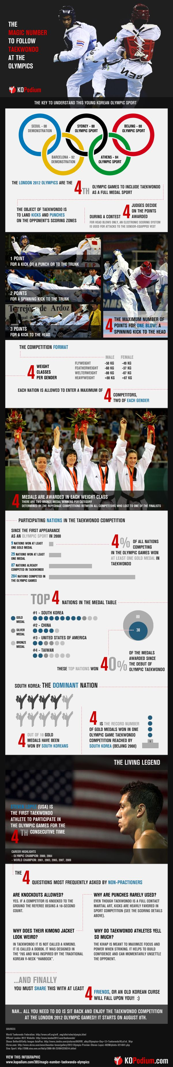 What if you could learn everything about Taekwondo at the Olympic Games with just one number? From the basic rules to the nations that will play leadi