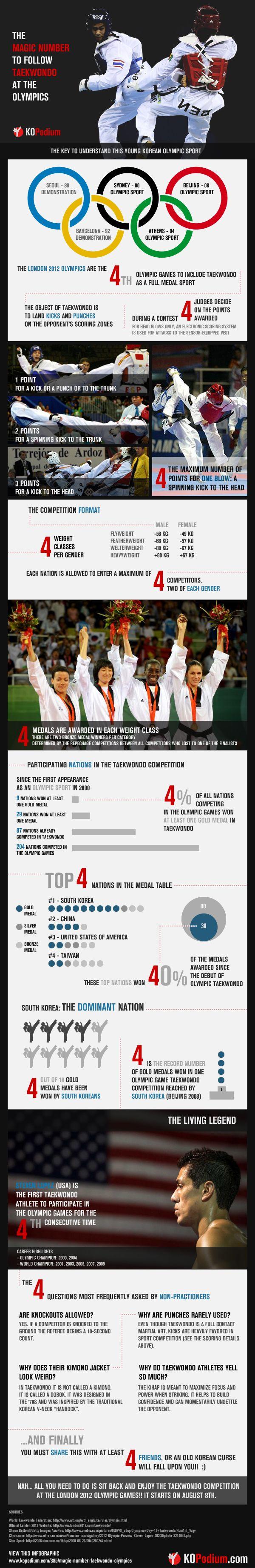 The Magic Number To Follow Taekwondo At The Olympics