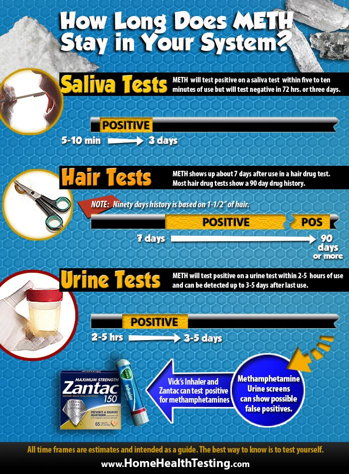 Drug Test Detection times for Methamphetamines using a saliva, hair or urine drug test.