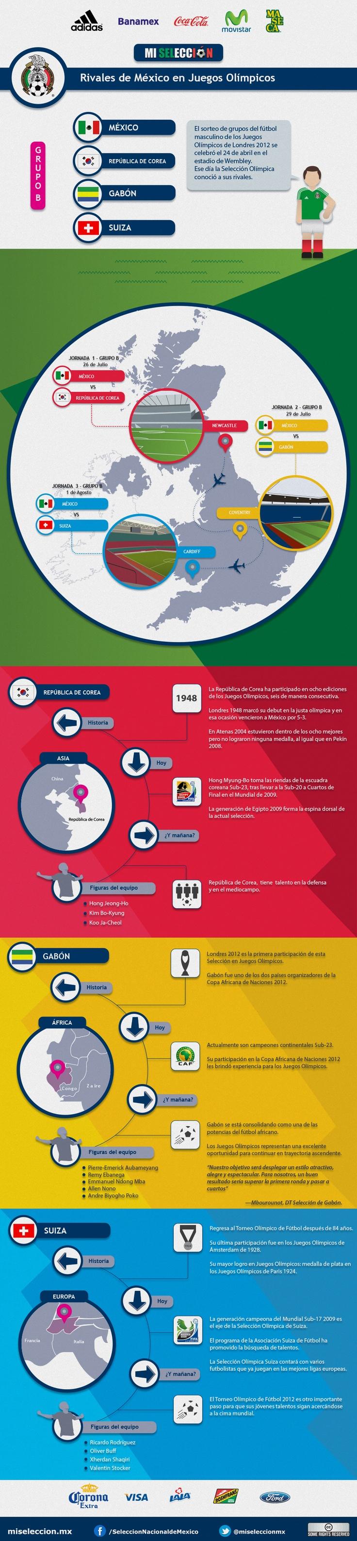 Los Rivales de México en los Juegos Olímpicos Londres 2012