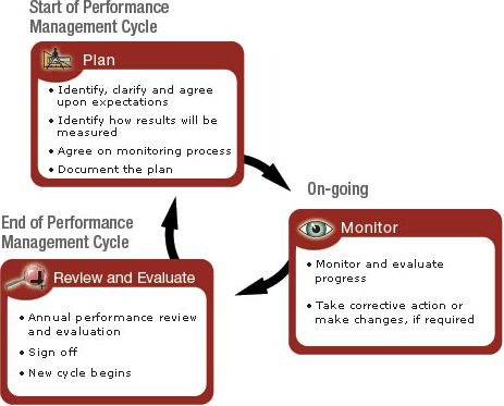 25 best Performance Management and Appraisal In Pictures images on - evaluating employee performance