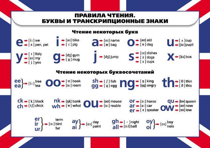 Обязательно изучите транскрипцию для улучшения понимания прочитанного