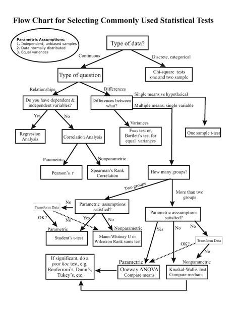 Flow Chart for Selecting Commonly Used Statistical Tests