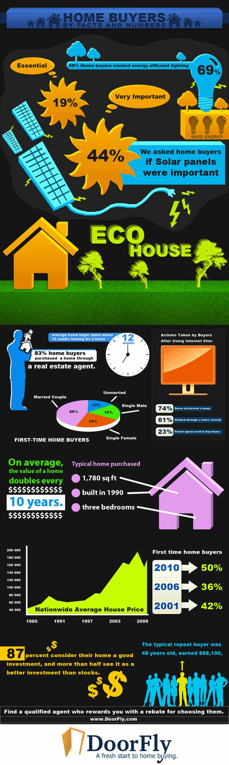 Facts about buying a home - Home Buyers Facts Infographic Labs
