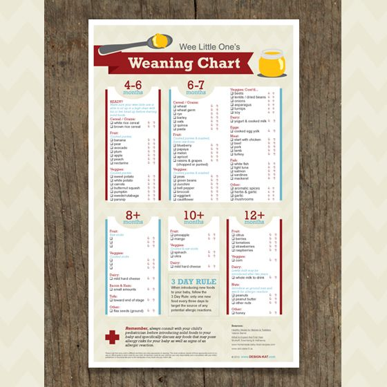 Weaning Diet Chart