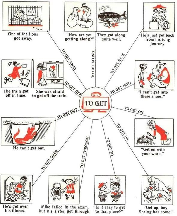 Phrasal verbs with 'GET'.