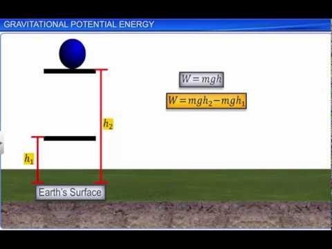 CBSE Class 11 Physics, Gravitation - 5, Gravitational Potential Energy