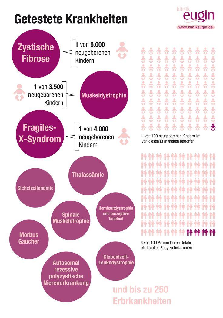 Eugin ist die erste einrichtung für Assistierte Reproduktion in Europa, die ihre spenderinnenbank einer analyse zur erkennung seltener krankheiten unterzieht. Der Test eliminiert das Risiko, dass das Baby schwere Erbkrankheiten von der Spenderin oder dem Vater übertragen bekommt, fast vollständig.