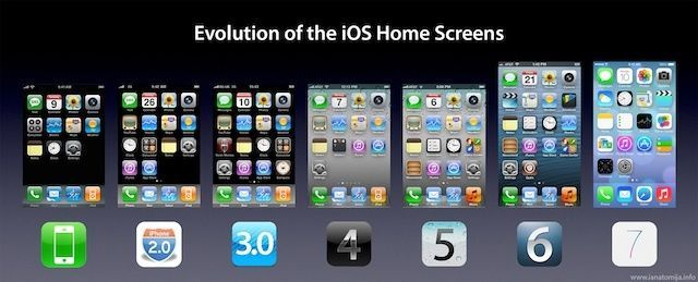 The Evolution Of The iOS Home Screens