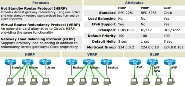 1000 Images About Cisco Classic Examples On Pinterest