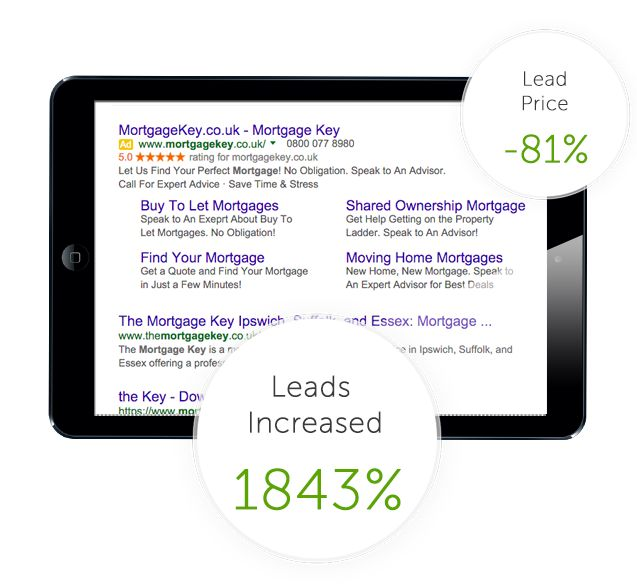 Audience - We built an in-depth PPC campaign across the Google and Bing/Yahoo networks, targeting Buy To Let Mortgages and Remortgages, with quick results in mind. The account structure was granular, the keywords were highly targeted and the ads delivered a message which complemented the website in order to enhance the user journey and maximise conversion rate.
