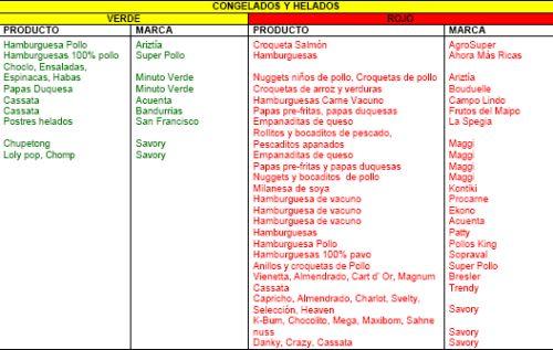 Lista de alimentos con y sin transgénicos en Chile - Congelados y Helados