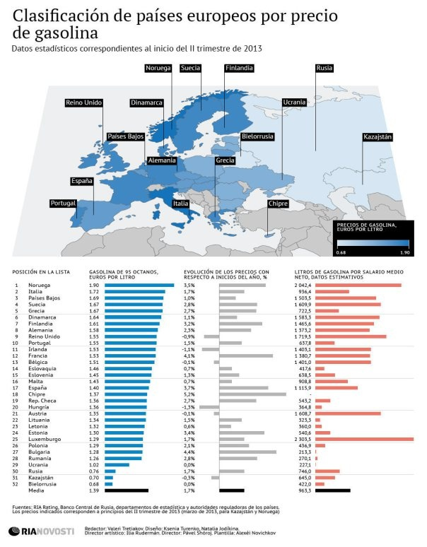 68 best infograms images on pinterest info graphics infographic precios gasolina pases europeos infografia publicscrutiny Image collections