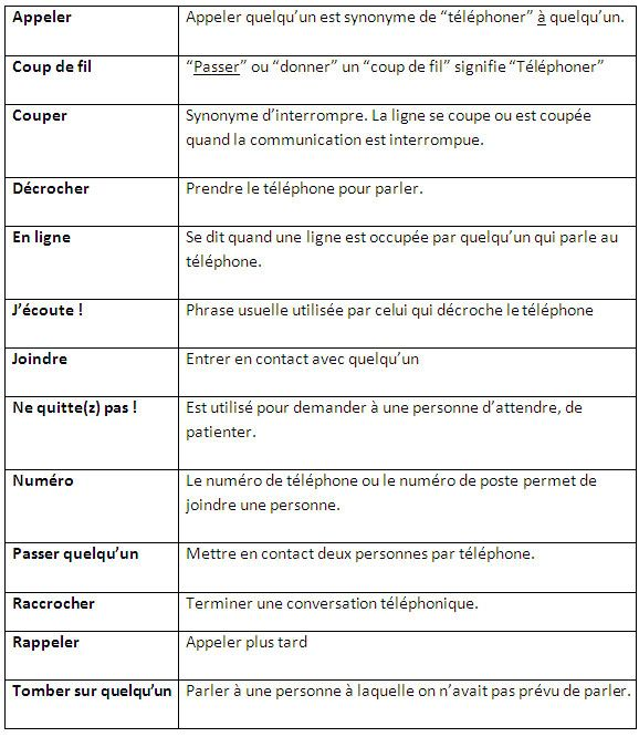 67 best Communication images on Pinterest French lessons, Teaching