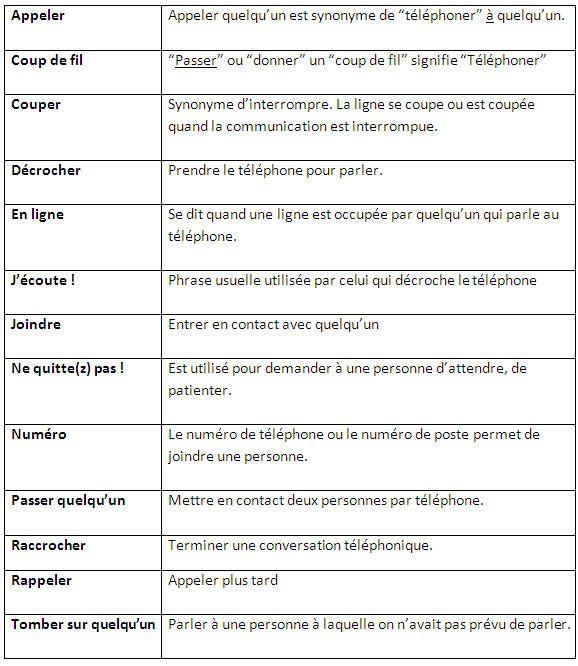 Vocabulaire et expressions téléphoniques. Stratégies pour résoudre un problème au téléphone. - learn French,vocabulary