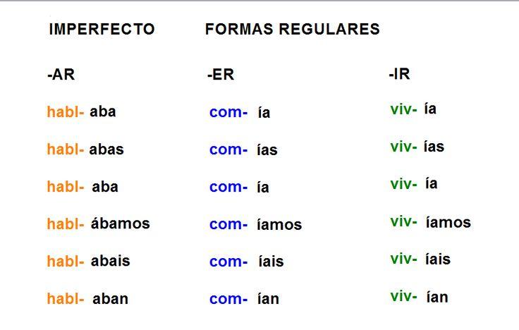¡HAZ MEMORIA! Las formas regulares del imperfecto en la lengua española. CC-BY Laila Hynninen