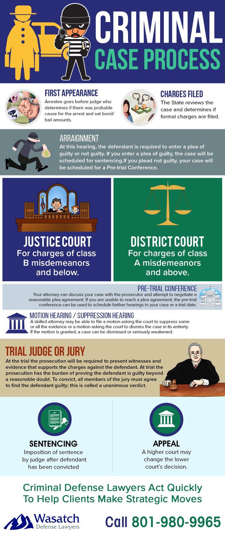 Infographic: Utah Criminal Justice Process wasatchdefenselaw… – Wasatch Defense Lawyers