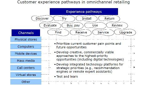 Customers omnichannel path