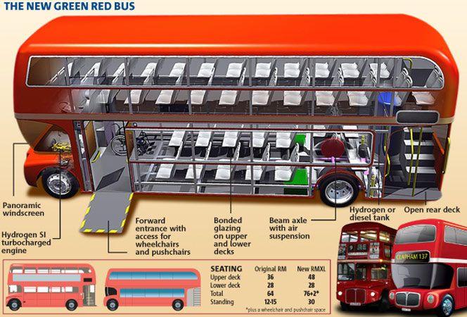 London's new-ish buses. #Transit