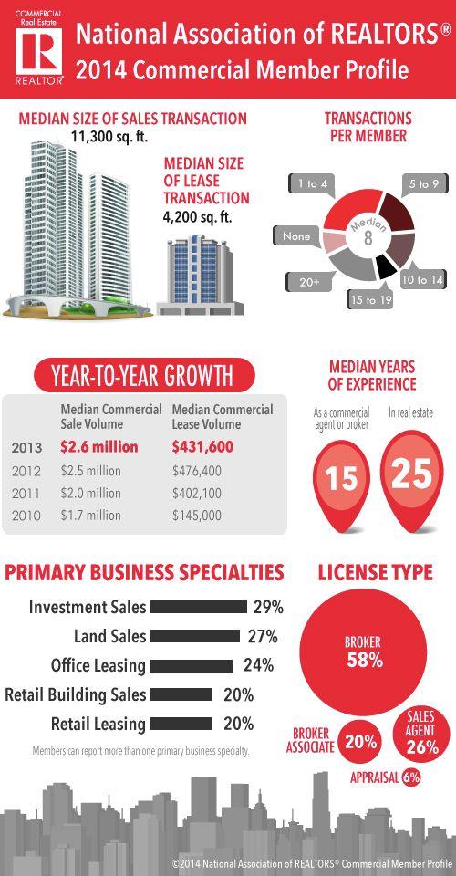 25 best Commercial Real Estate images on Pinterest Real estates - commercial lease